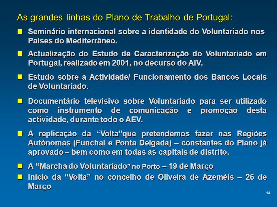 As grandes linhas do Plano de Trabalho de Portugal: