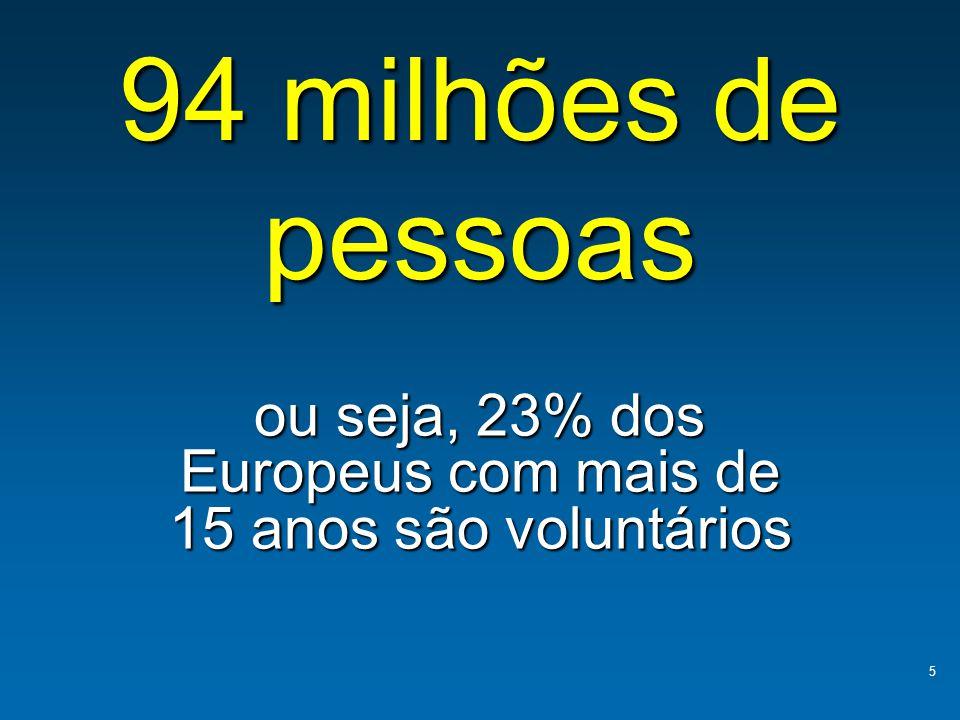 ou seja, 23% dos Europeus com mais de 15 anos são voluntários