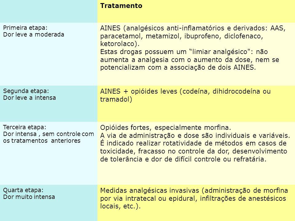 AINES + opióides leves (codeína, dihidrocodeína ou tramadol)