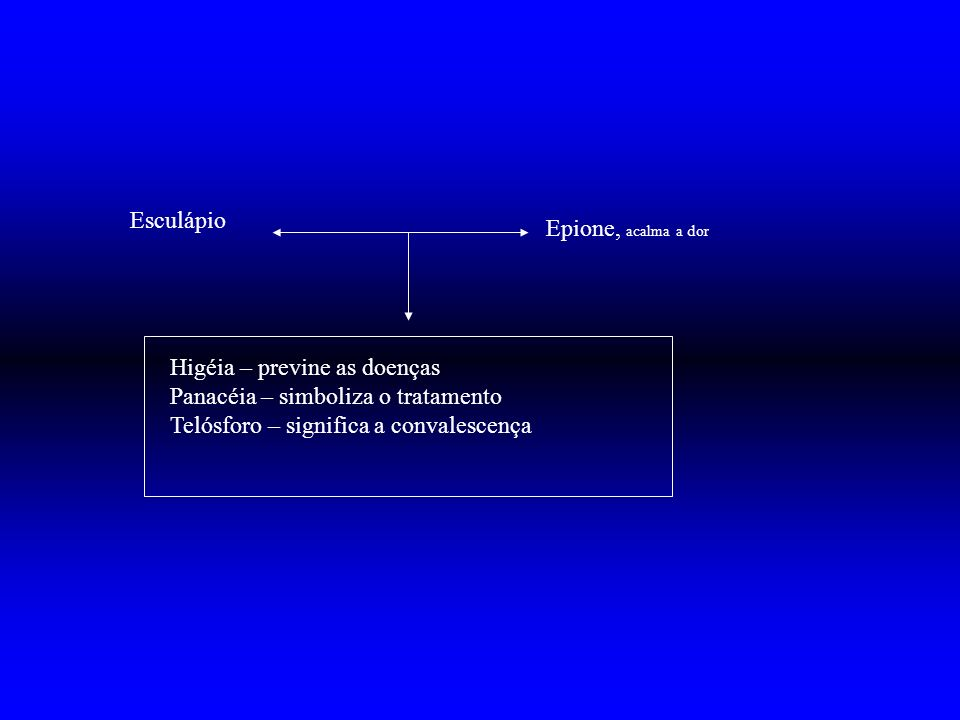 EsculápioEpione, acalma a dor.Higéia – previne as doenças.