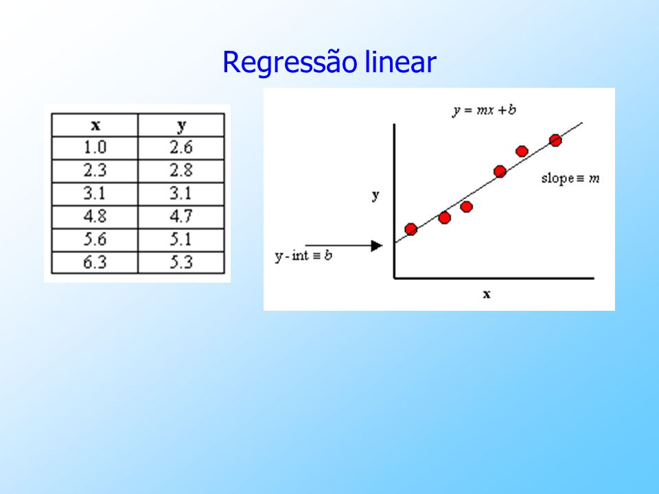 Regressão linear