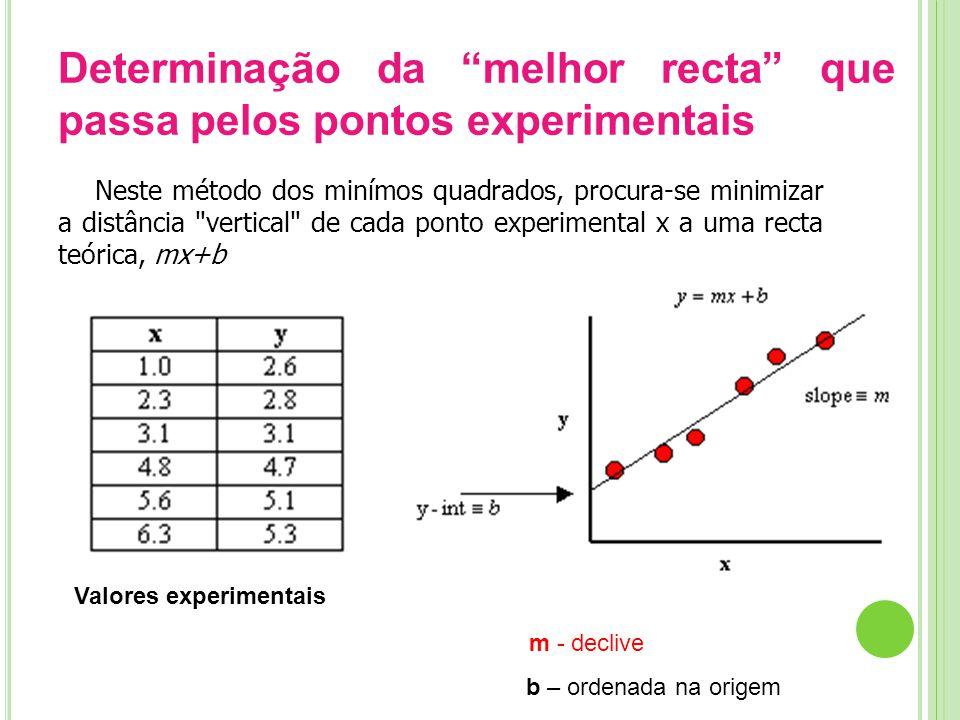 Determinação da melhor recta que passa pelos pontos experimentais