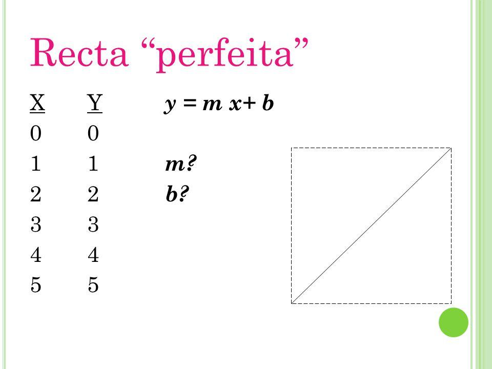 Recta perfeita X 1 2 3 4 5 Y 1 2 3 4 5 y = m x+ b m b