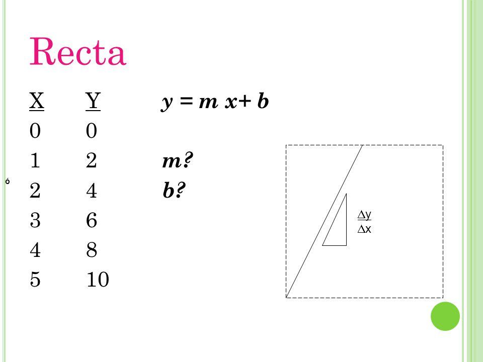 Recta X 1 2 3 4 5 Y 2 4 6 8 10 y = m x+ b m b y x ó