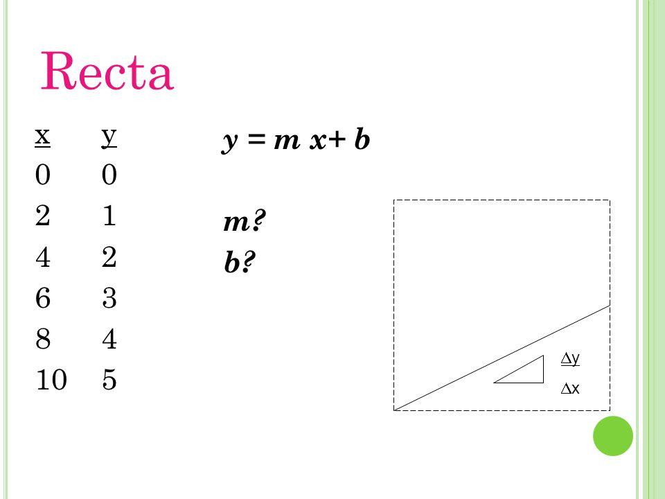 Recta x 2 4 6 8 10 y 1 2 3 4 5 y = m x+ b m b y x