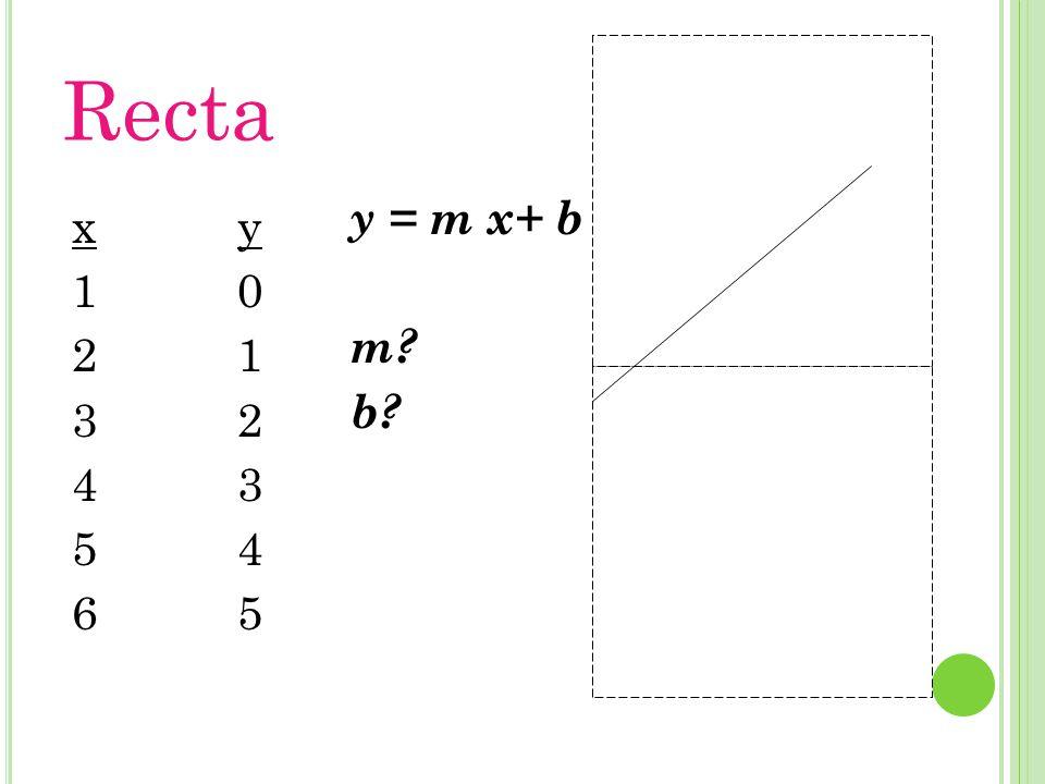 Recta y = m x+ b m b x 1 2 3 4 5 6 y 1 2 3 4 5