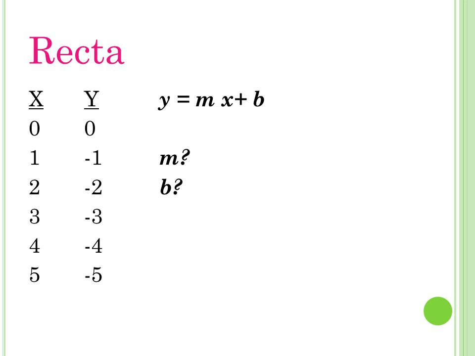 Recta X 1 2 3 4 5 Y -1 -2 -3 -4 -5 y = m x+ b m b