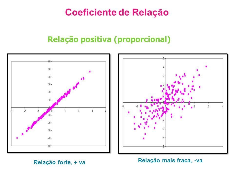 Coeficiente de Relação