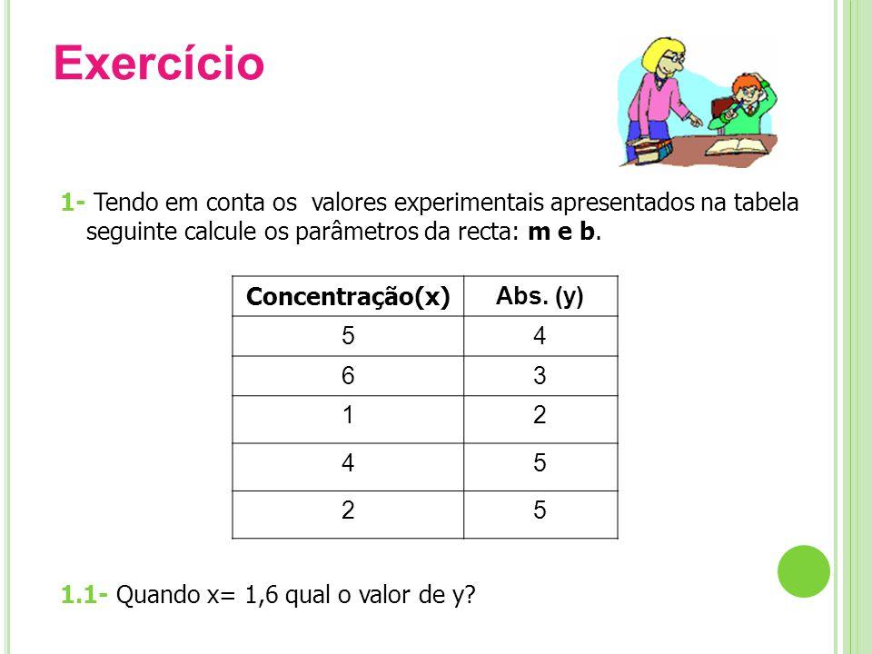 Exercício 1- Tendo em conta os valores experimentais apresentados na tabela seguinte calcule os parâmetros da recta: m e b.