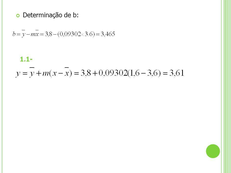 Determinação de b: 1.1-
