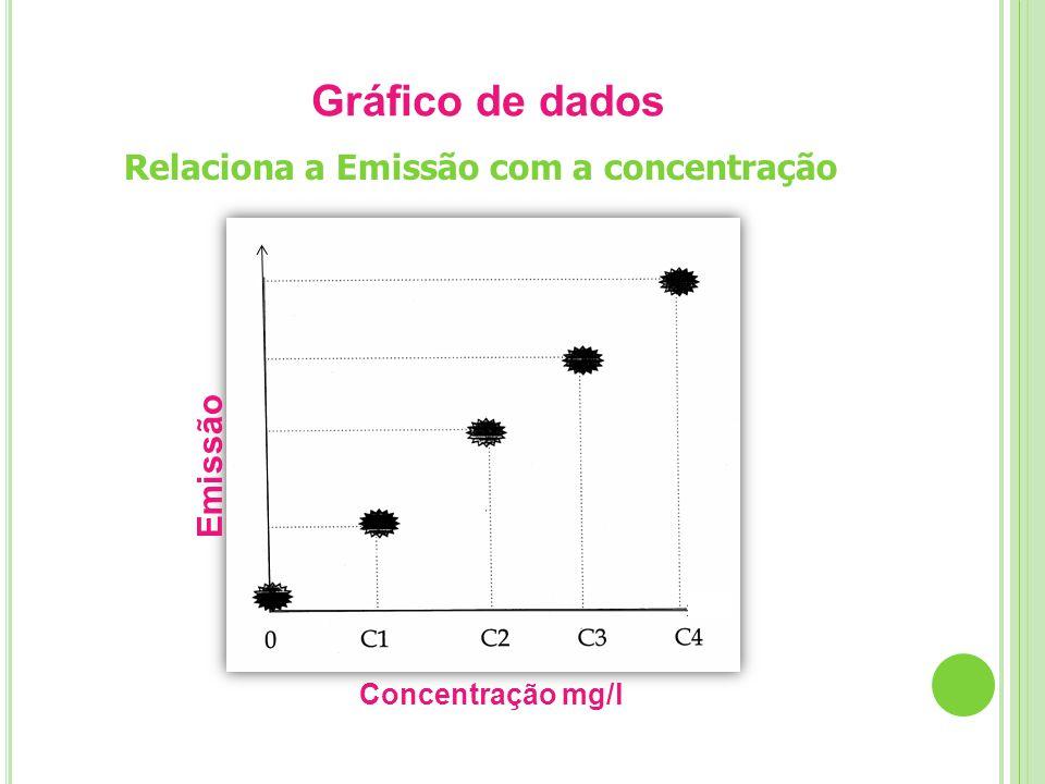 Gráfico de dados Relaciona a Emissão com a concentração Emissão