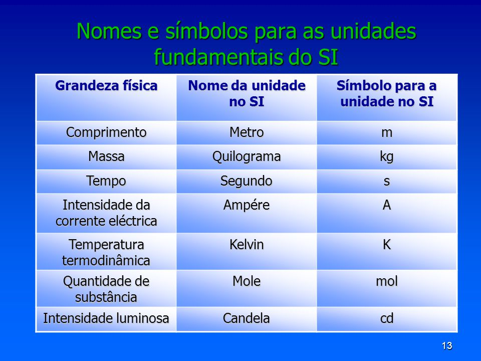 Nomes e símbolos para as unidades fundamentais do SI