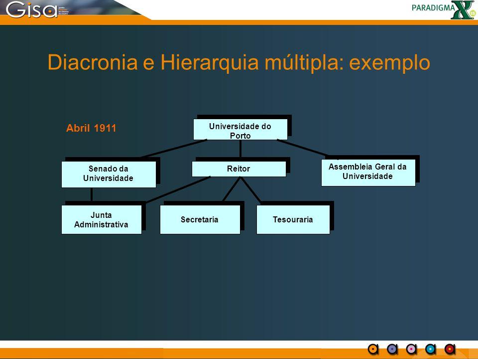 Diacronia e Hierarquia múltipla: exemplo