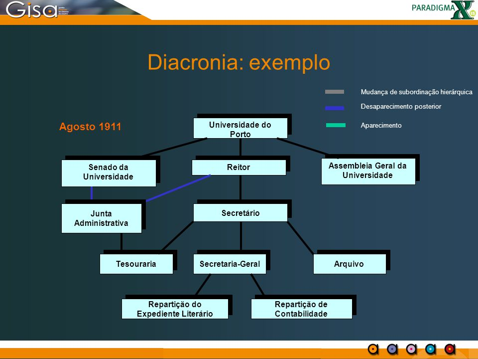 Diacronia: exemplo Agosto 1911 Universidade do Porto