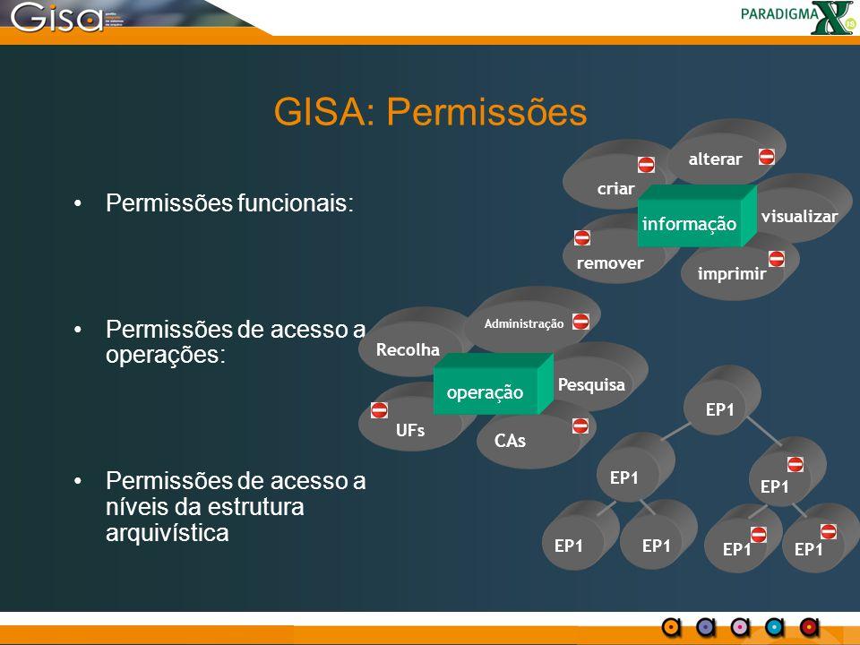 GISA: Permissões Permissões funcionais: