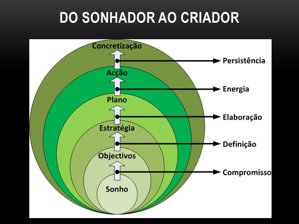 DO SONHADOR AO CRIADOR