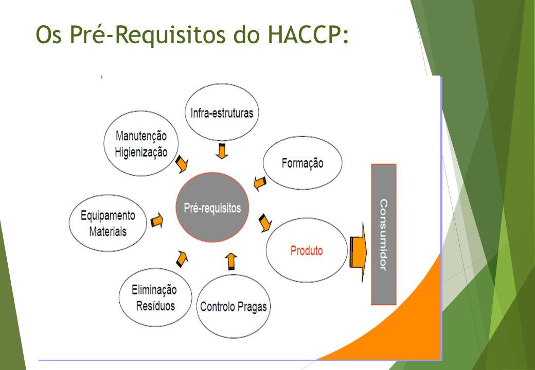 Os Pré-Requisitos do HACCP: