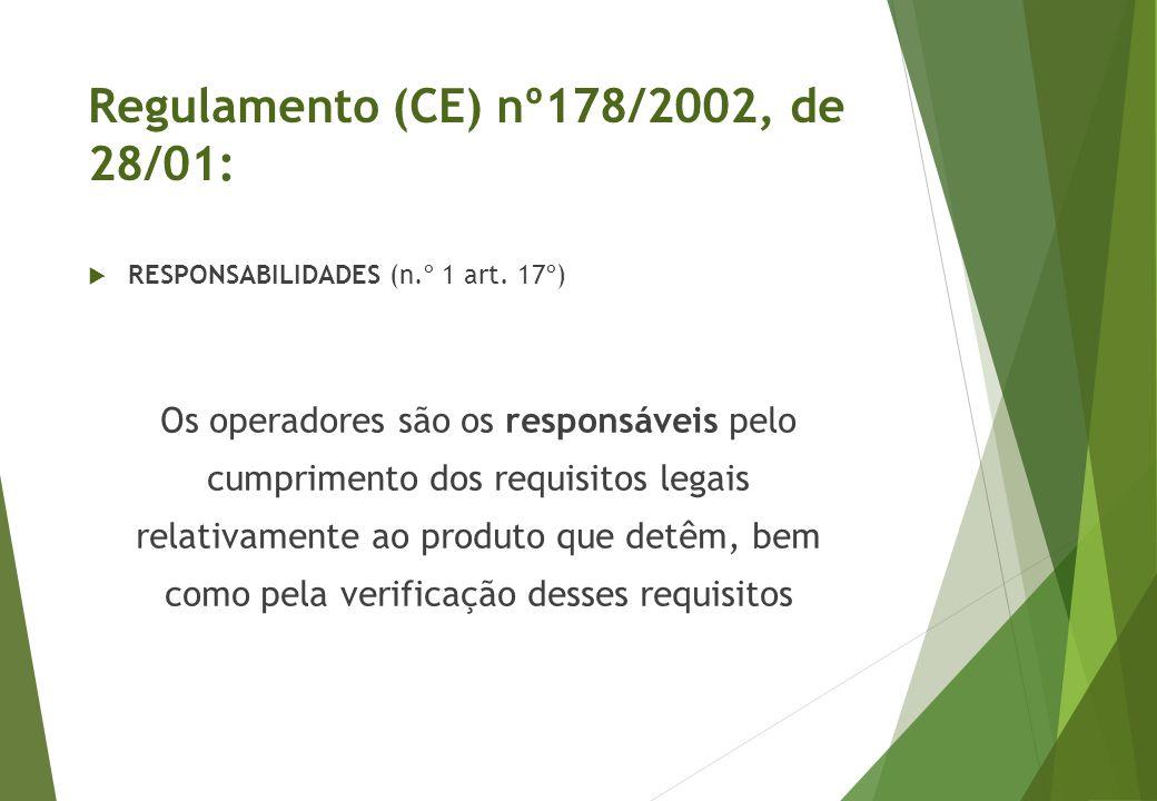 Regulamento (CE) nº178/2002, de 28/01: