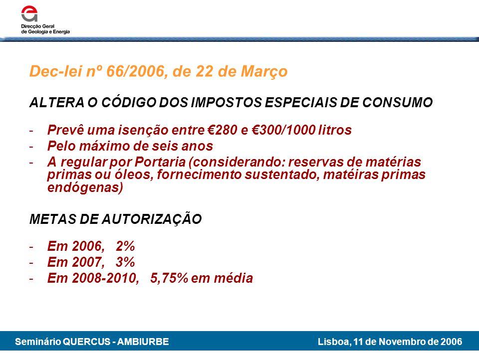 Dec-lei nº 66/2006, de 22 de Março ALTERA O CÓDIGO DOS IMPOSTOS ESPECIAIS DE CONSUMO. Prevê uma isenção entre €280 e €300/1000 litros.