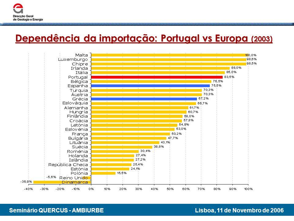 Dependência da importação: Portugal vs Europa (2003)