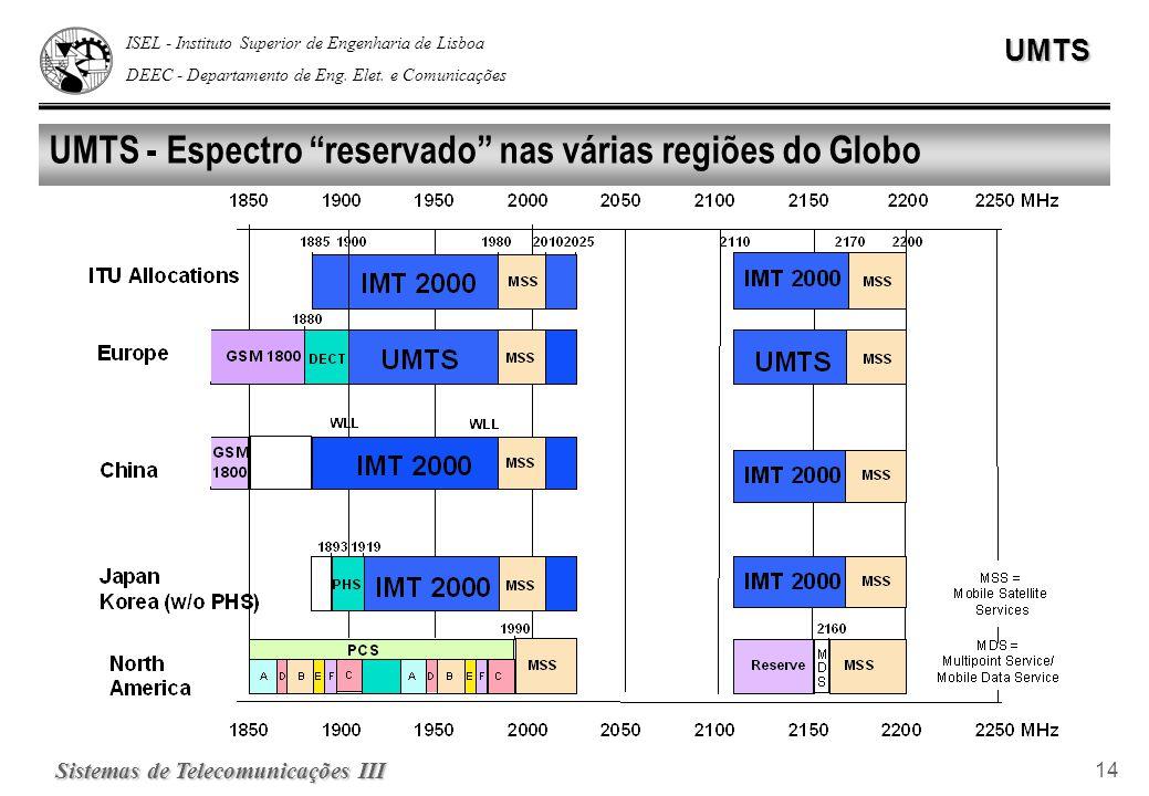 UMTS - Espectro reservado nas várias regiões do Globo