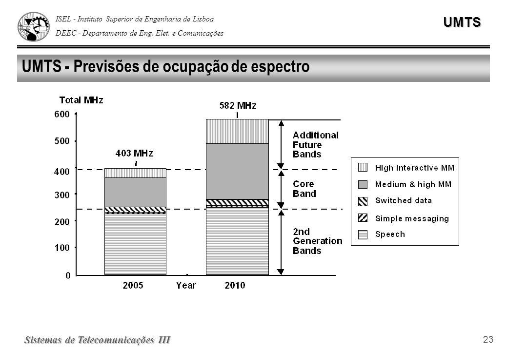 UMTS - Previsões de ocupação de espectro