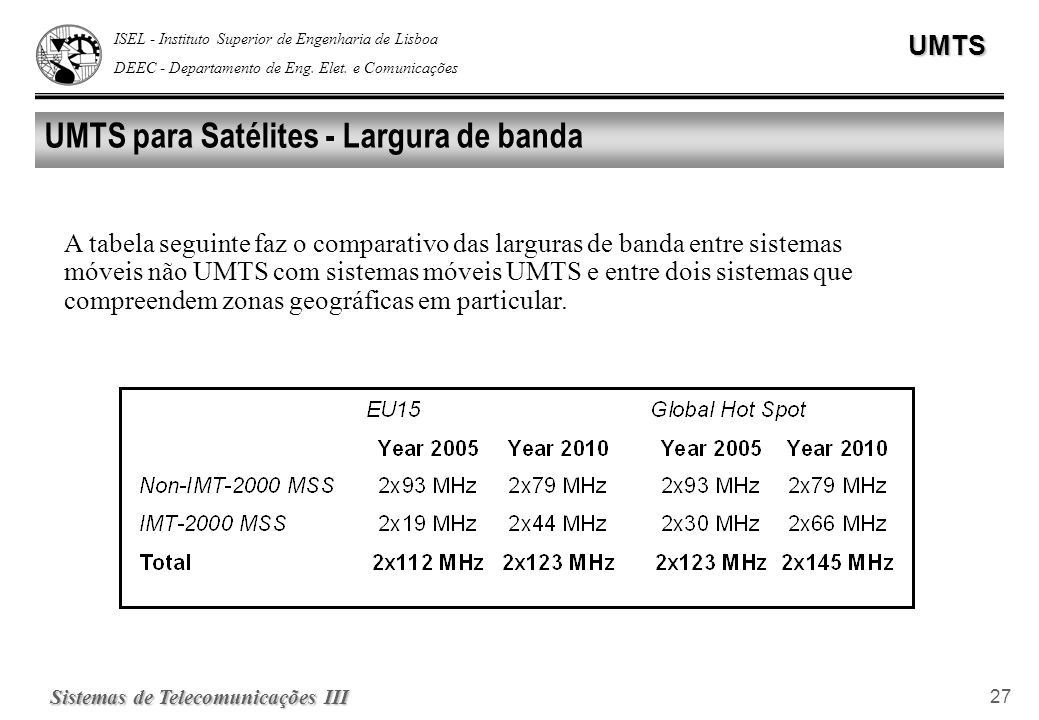 UMTS para Satélites - Largura de banda