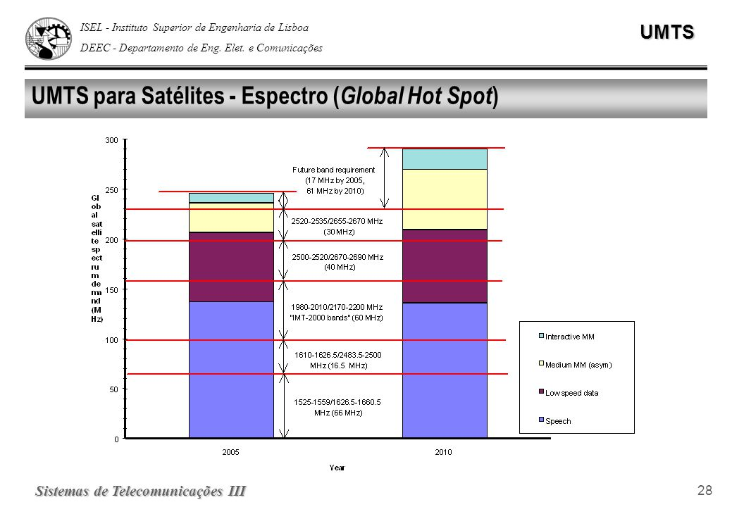 UMTS para Satélites - Espectro (Global Hot Spot)