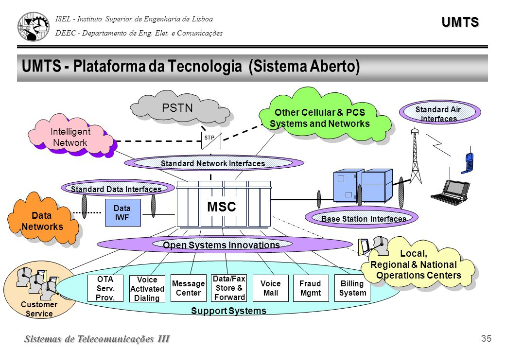 UMTS - Plataforma da Tecnologia (Sistema Aberto)