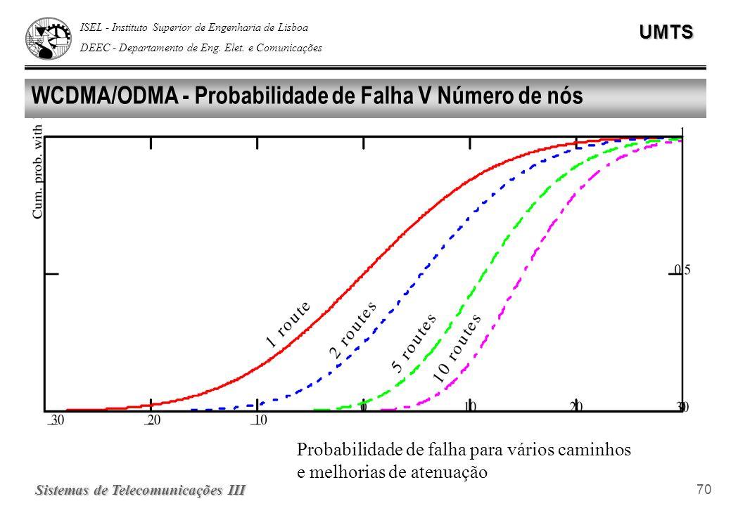 WCDMA/ODMA - Probabilidade de Falha V Número de nós
