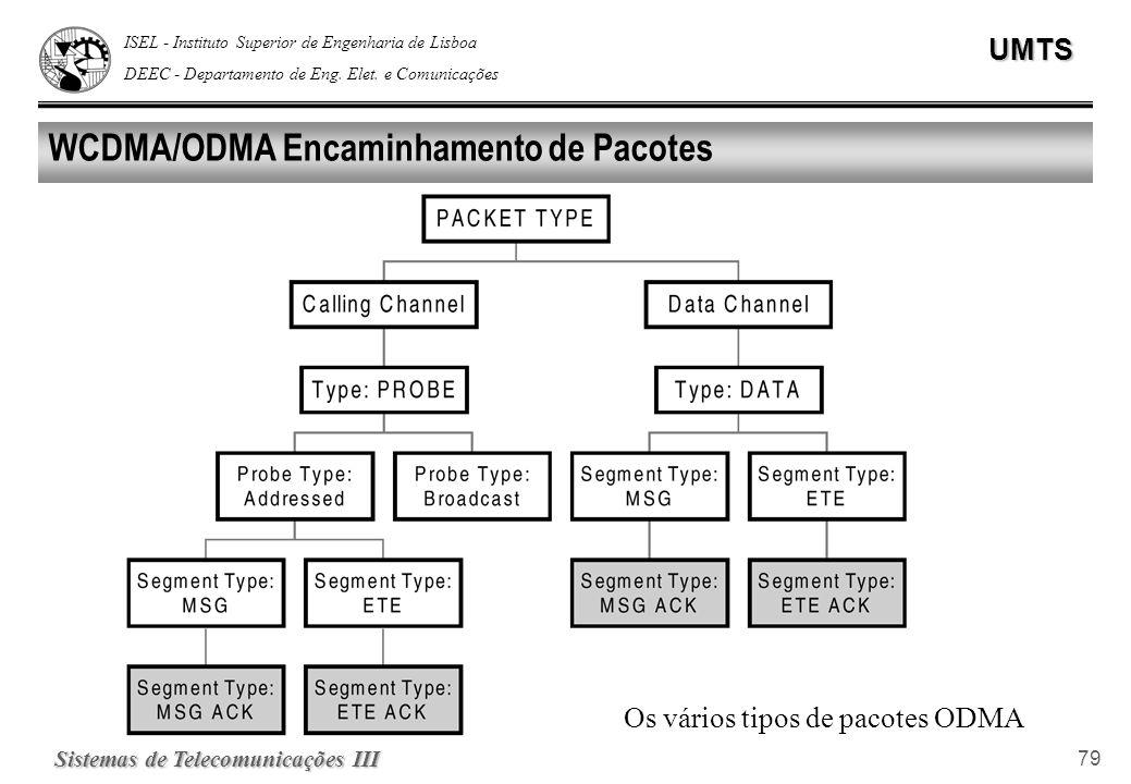WCDMA/ODMA Encaminhamento de Pacotes
