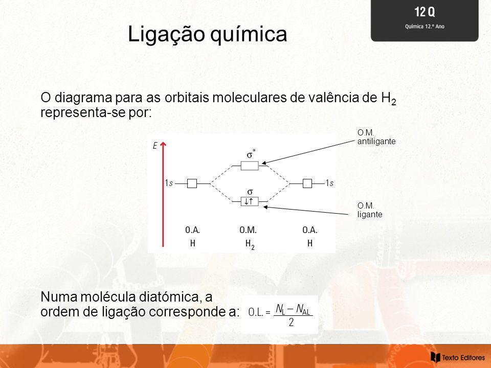 Ligação química O diagrama para as orbitais moleculares de valência de H2 representa-se por: O.M. antiligante.
