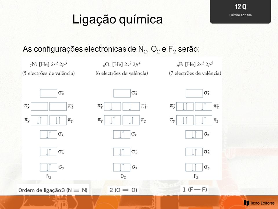 Ligação química As configurações electrónicas de N2, O2 e F2 serão: