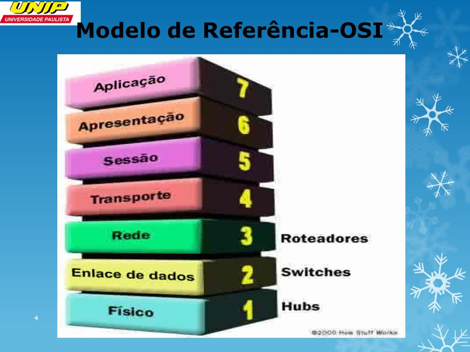 Modelo de Referência-OSI