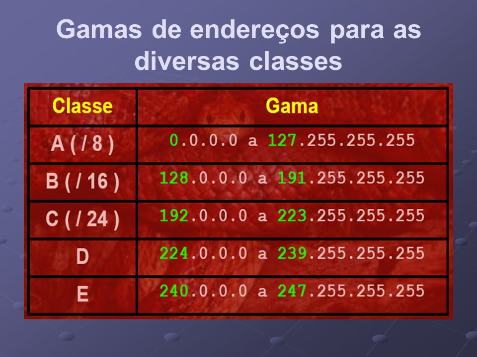 Gamas de endereços para as diversas classes