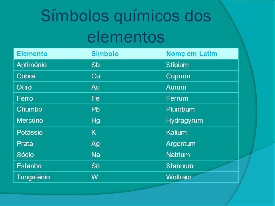 Símbolos químicos dos elementos