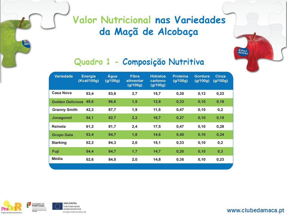 Valor Nutricional nas Variedades