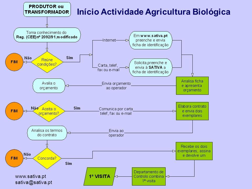 Início Actividade Agricultura Biológica