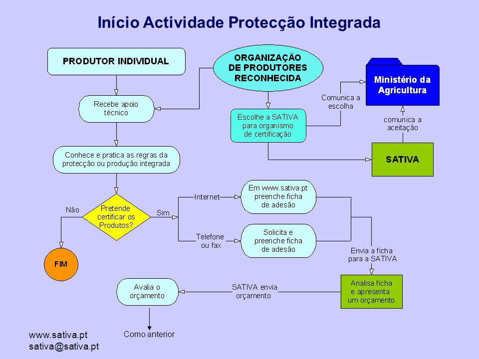 Início Actividade Protecção Integrada