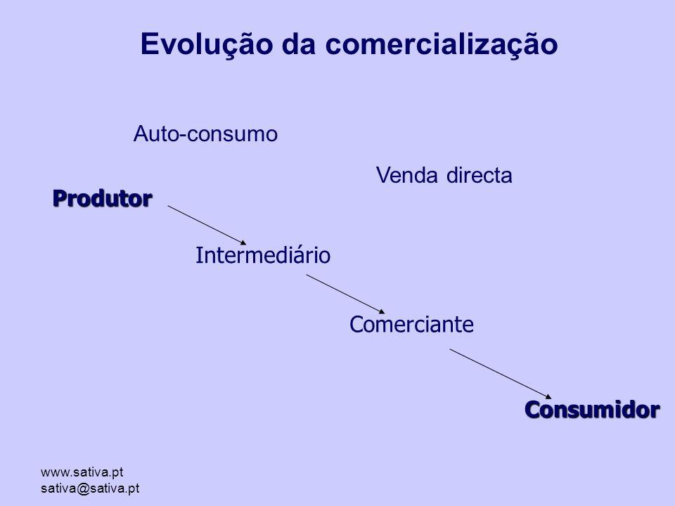 Evolução da comercialização