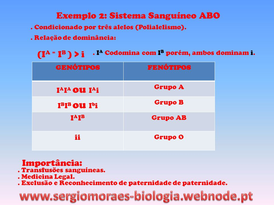 www.sergiomoraes-biologia.webnode.pt Exemplo 2: Sistema Sanguíneo ABO