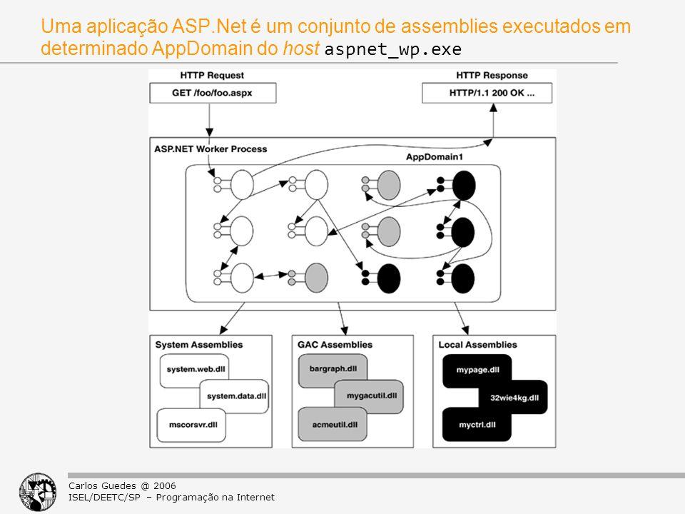 Uma aplicação ASP.Net é um conjunto de assemblies executados em determinado AppDomain do host aspnet_wp.exe