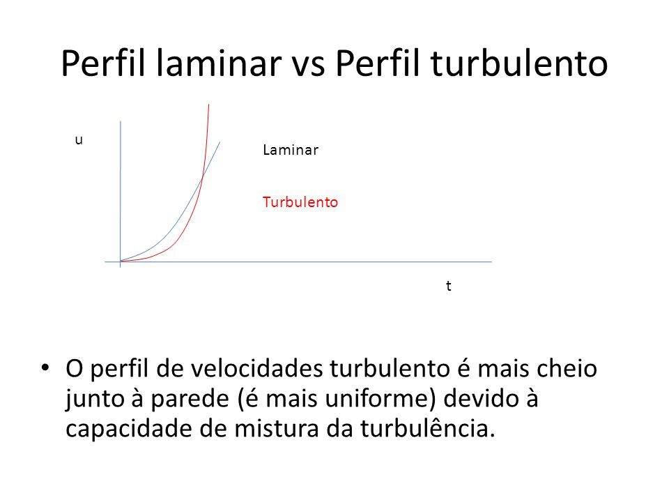 Perfil laminar vs Perfil turbulento