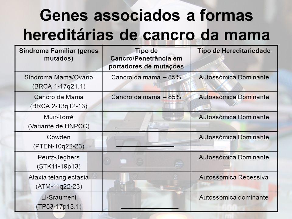 Genes associados a formas hereditárias de cancro da mama