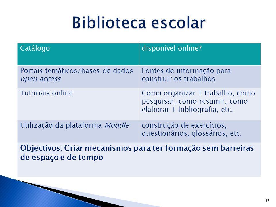Biblioteca escolar Catálogo. disponível online Portais temáticos/bases de dados open access. Fontes de informação para construir os trabalhos.