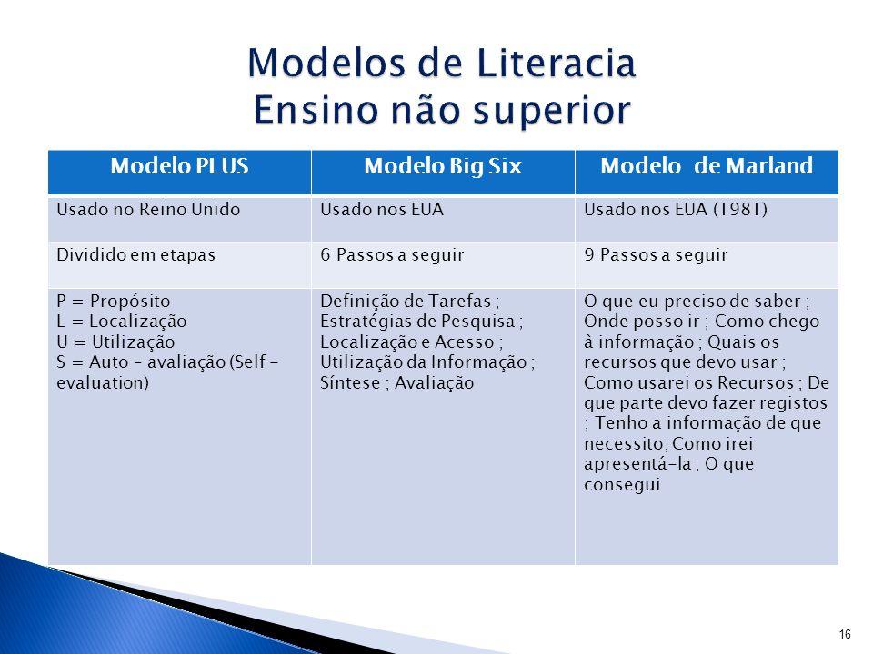 Modelos de Literacia Ensino não superior