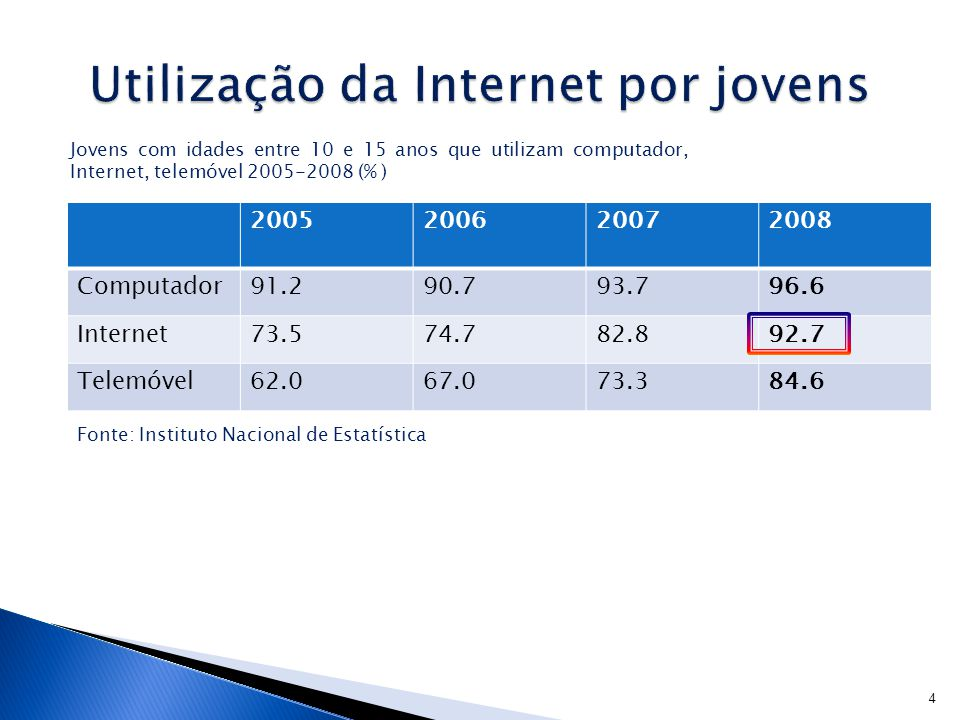 Utilização da Internet por jovens