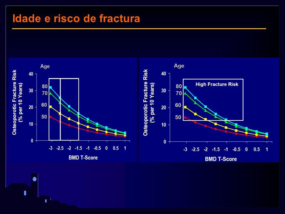Idade e risco de fractura