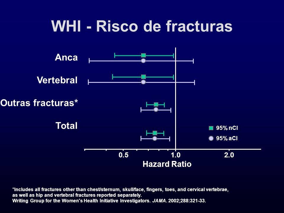 WHI - Risco de fracturas