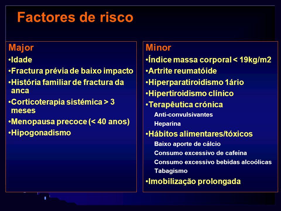 Factores de risco Major Minor Idade Fractura prévia de baixo impacto